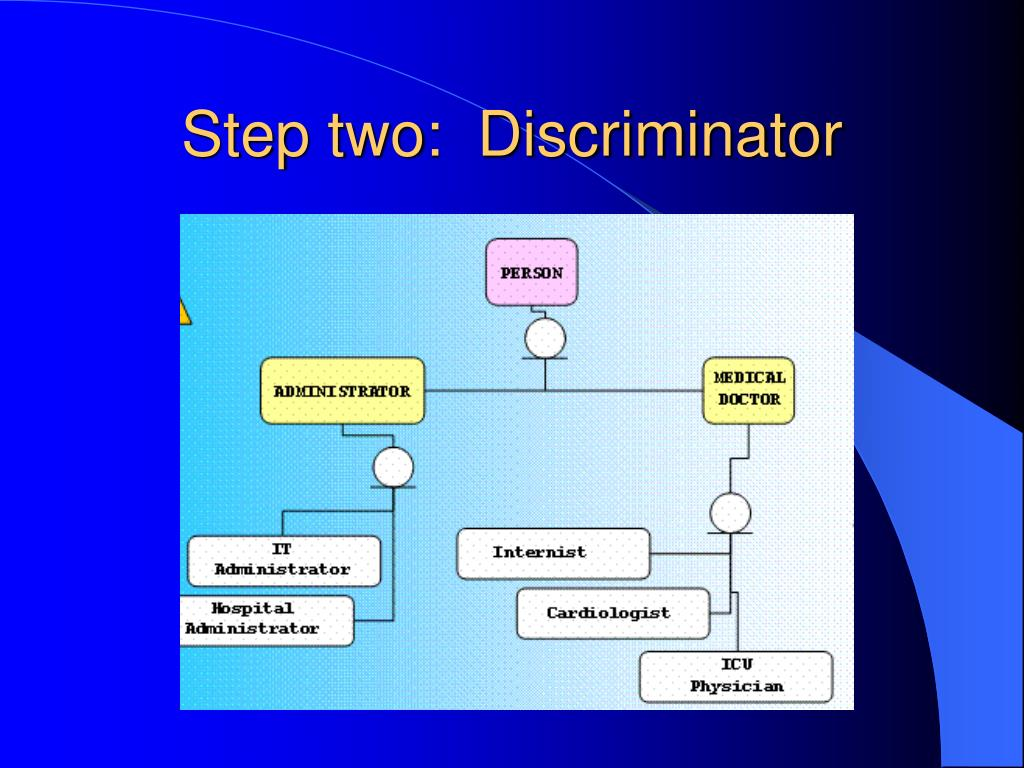 Step two:  Discriminator
