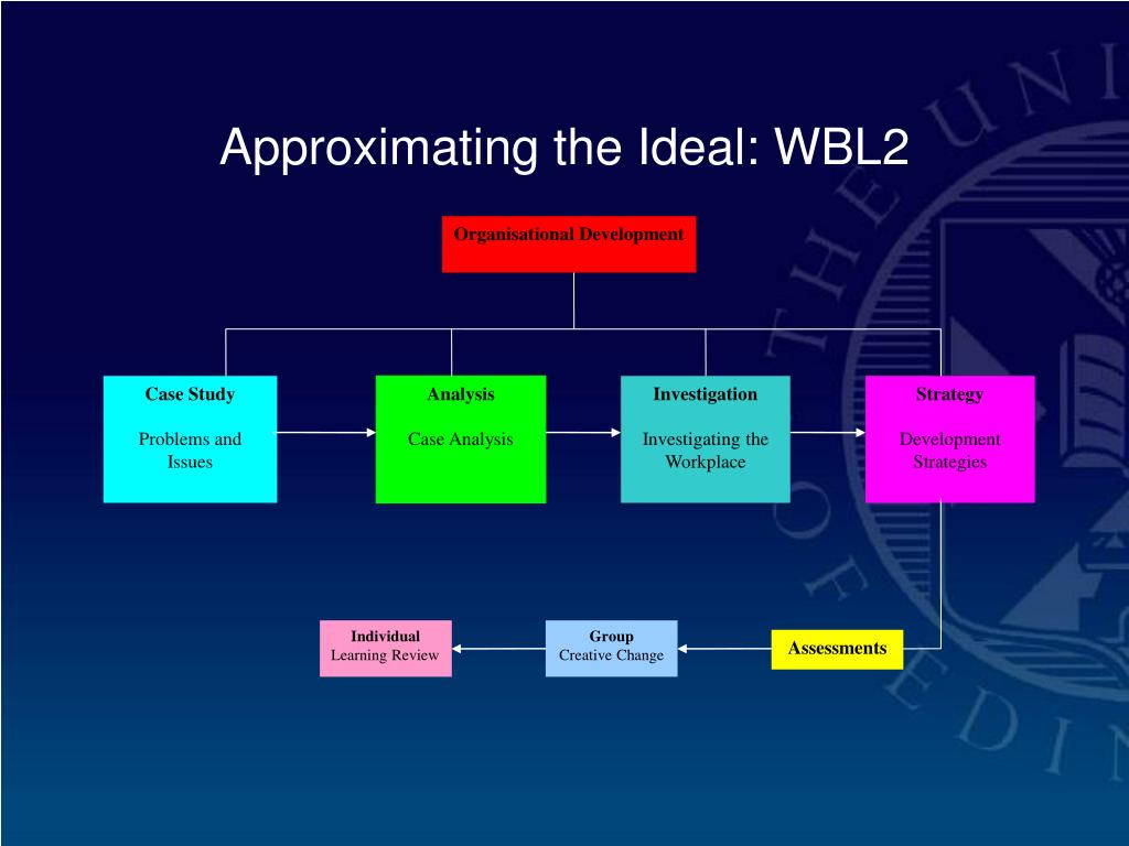 Approximating the Ideal: WBL2