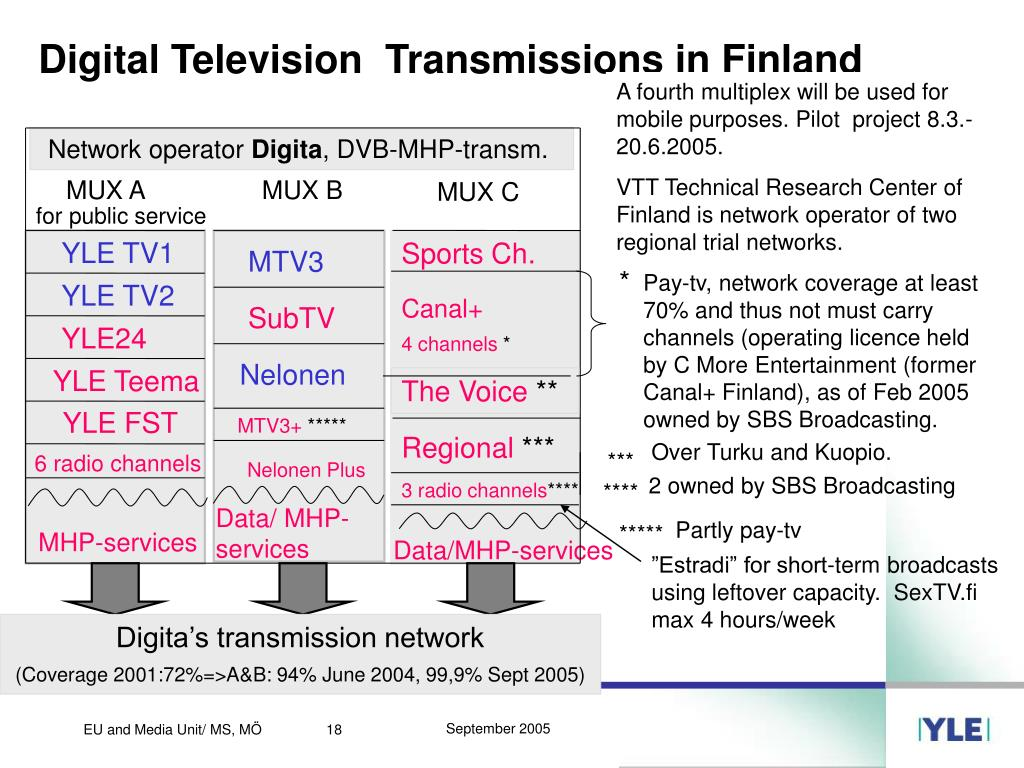Digital Television  Transmissions in Finland
