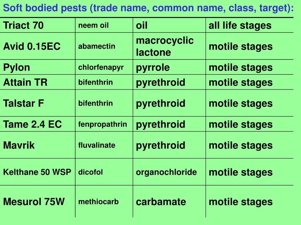Soft bodied pests (trade name, common name, class, target):