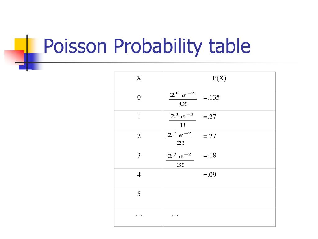 the poisson probability distribution The waiting times for poisson distribution is an exponential distribution with parameter lambda but i don't understand it poisson models the number of arrivals per.