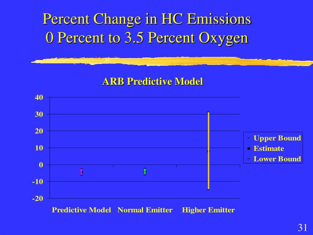 Percent Change in HC Emissions