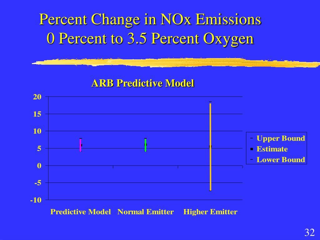 Percent Change in NOx Emissions