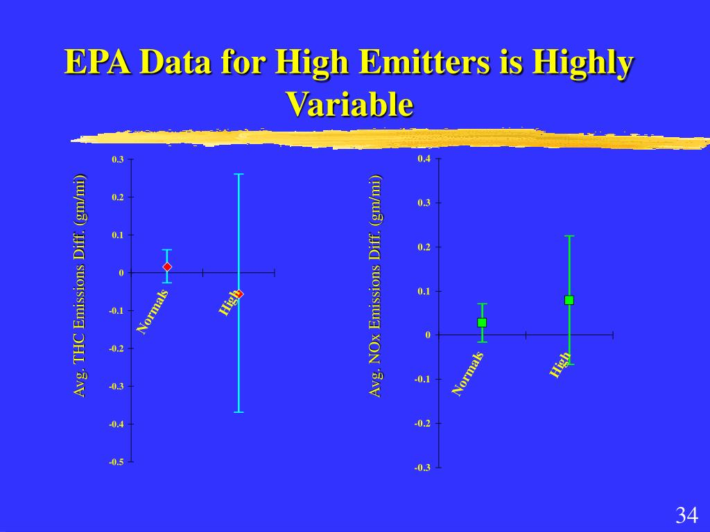 EPA Data for High Emitters is Highly Variable