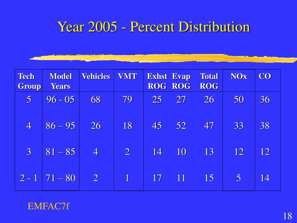 Year 2005 - Percent Distribution