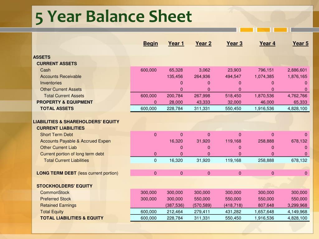 5 Year Balance Sheet