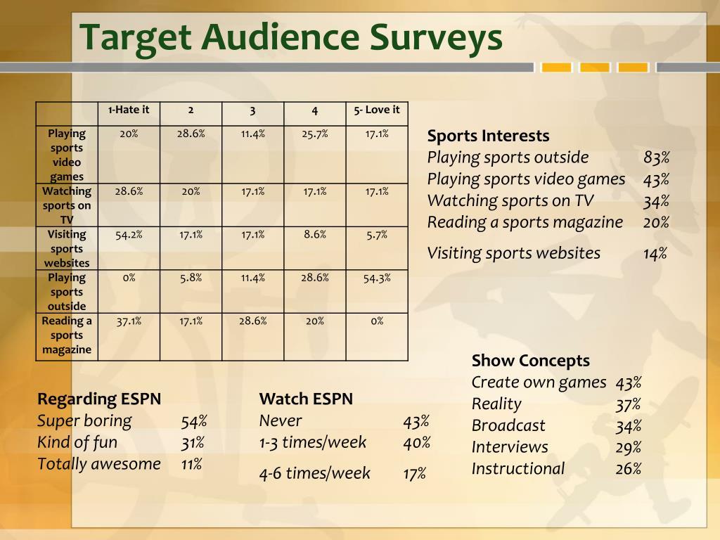 Target Audience Surveys