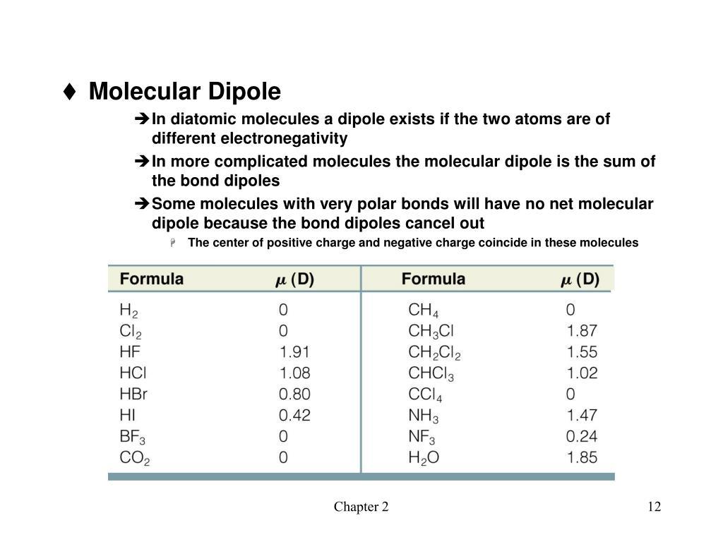 Molecular Dipole