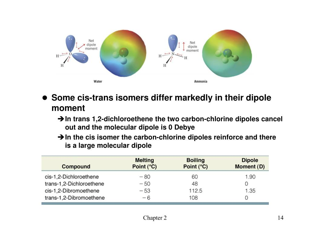 Some cis-trans isomers differ markedly in their dipole moment