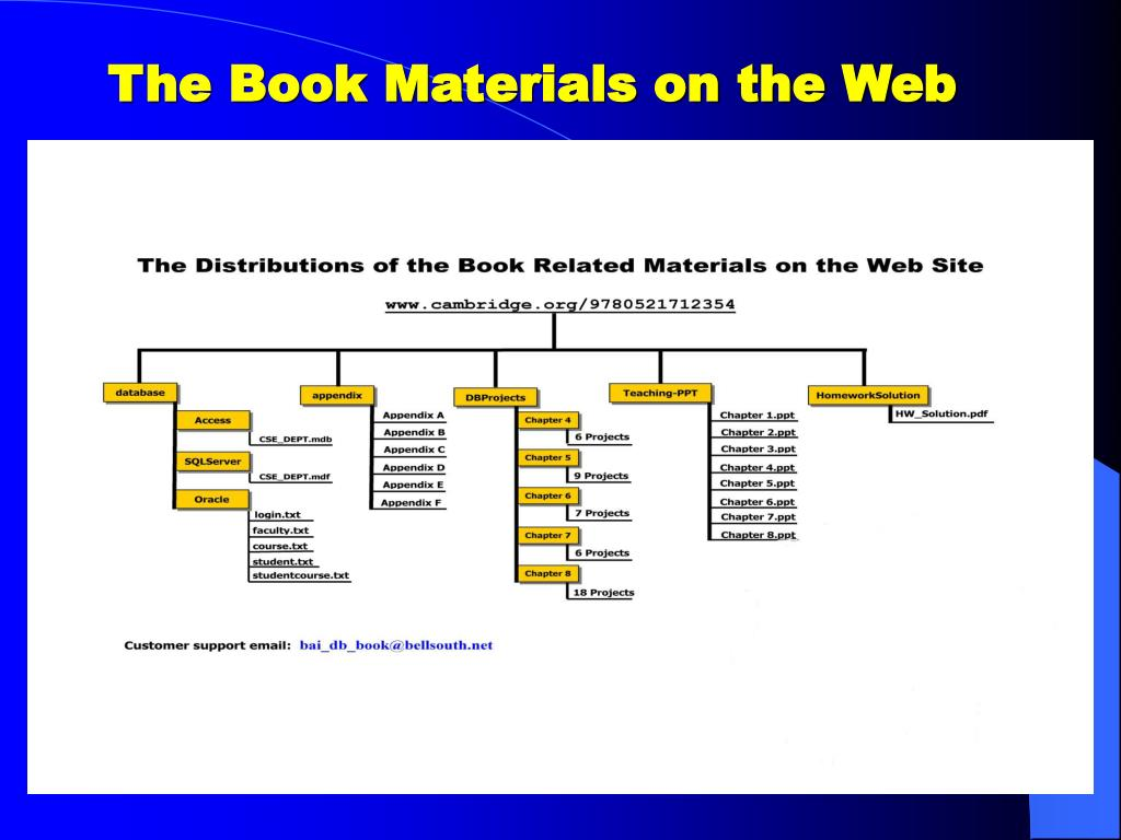 The Book Materials on the Web