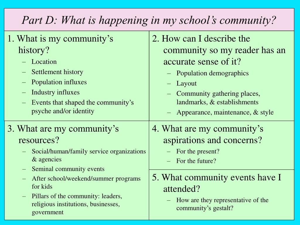 Part D: What is happening in my school's community?