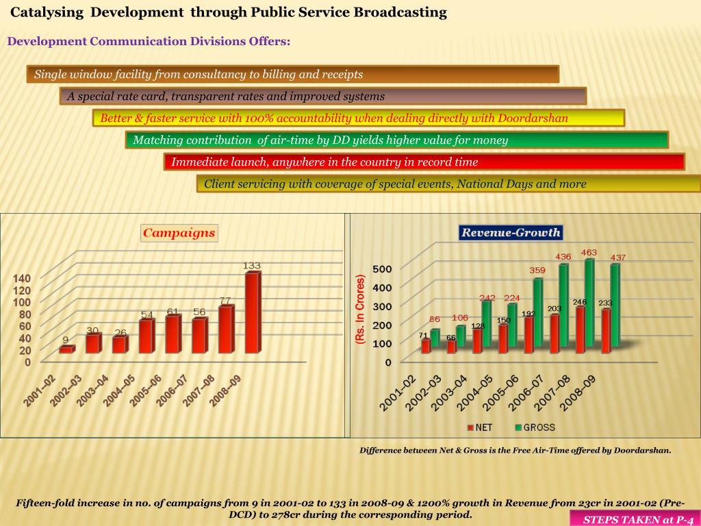 Catalysing  Development  through Public Service Broadcasting