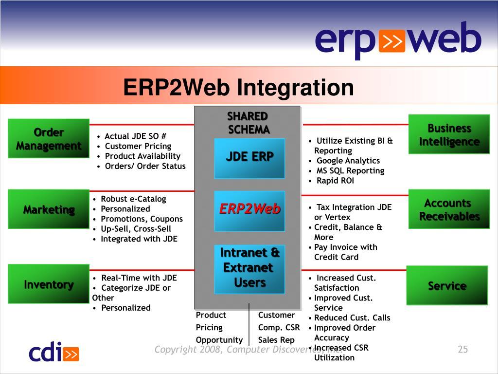 ERP2Web Integration