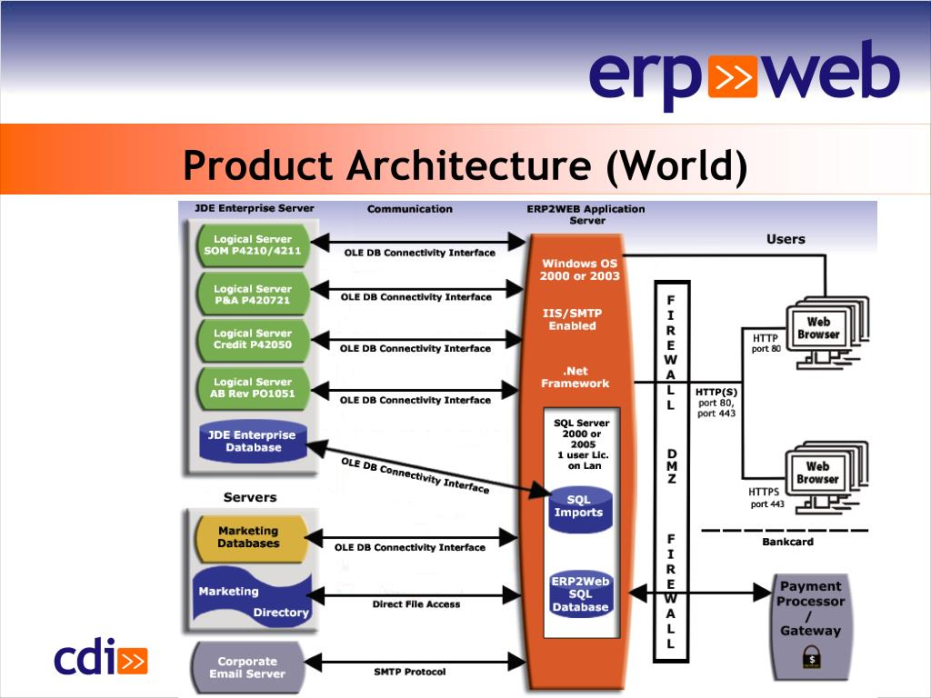 Product Architecture (World)