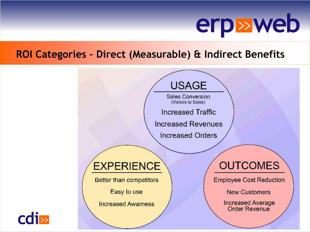 ROI Categories – Direct (Measurable) & Indirect Benefits