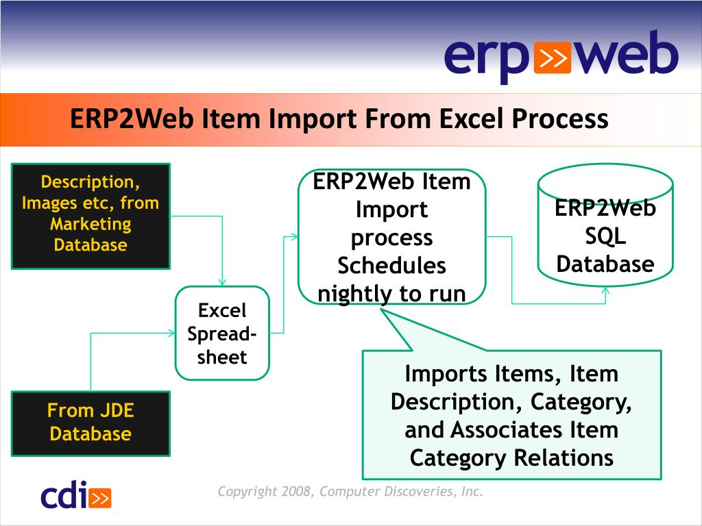 ERP2Web Item Import From Excel Process