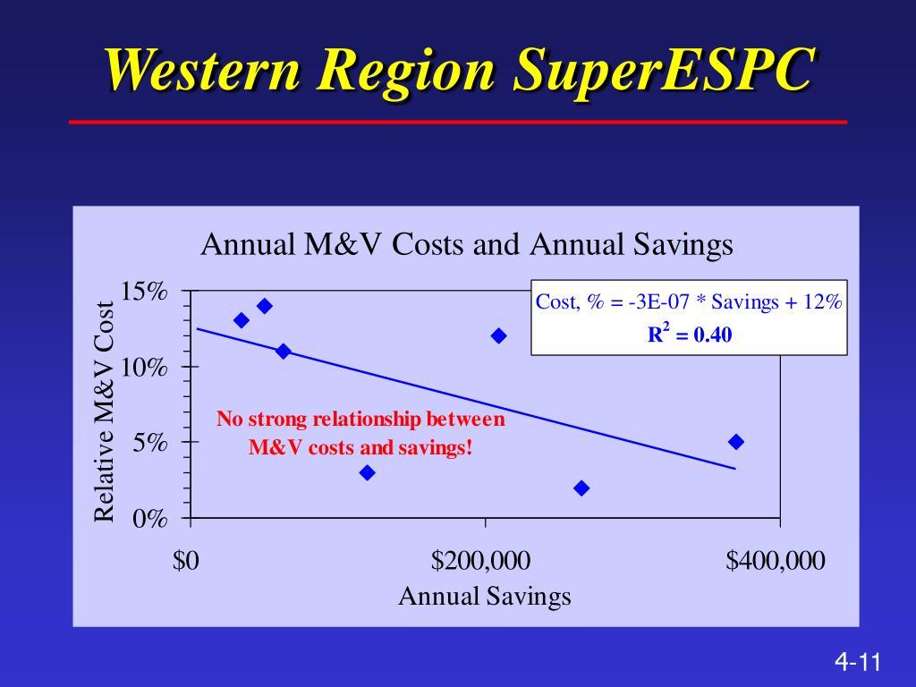 Western Region SuperESPC