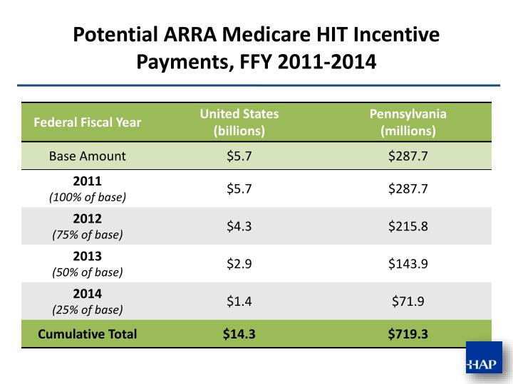Potential ARRA Medicare HIT Incentive Payments, FFY 2011-2014