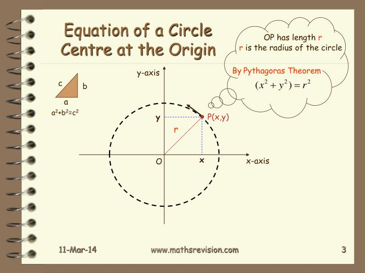 Equation of a circle centre at the origin