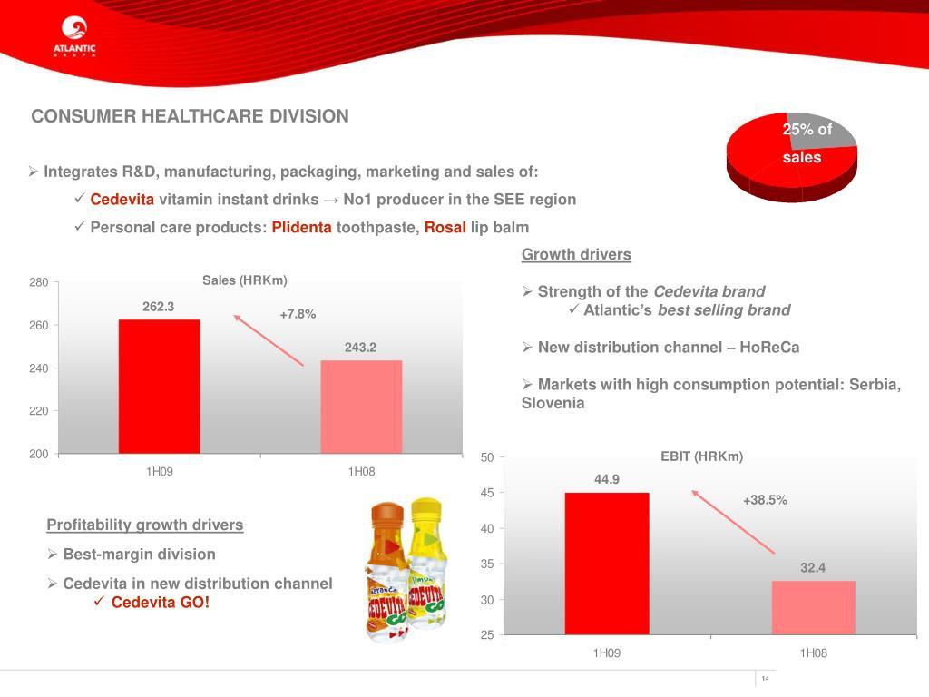 CONSUMER HEALTHCARE DIVISION