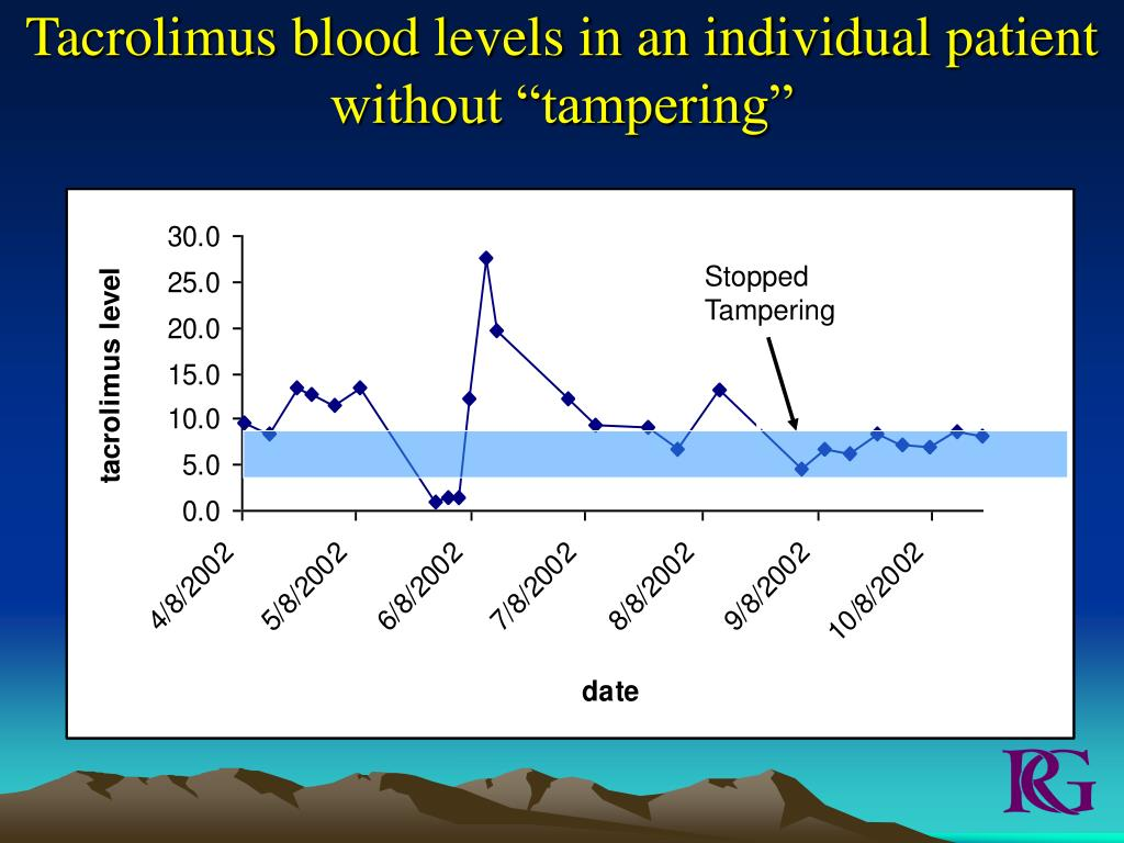 "Tacrolimus blood levels in an individual patient without ""tampering"""
