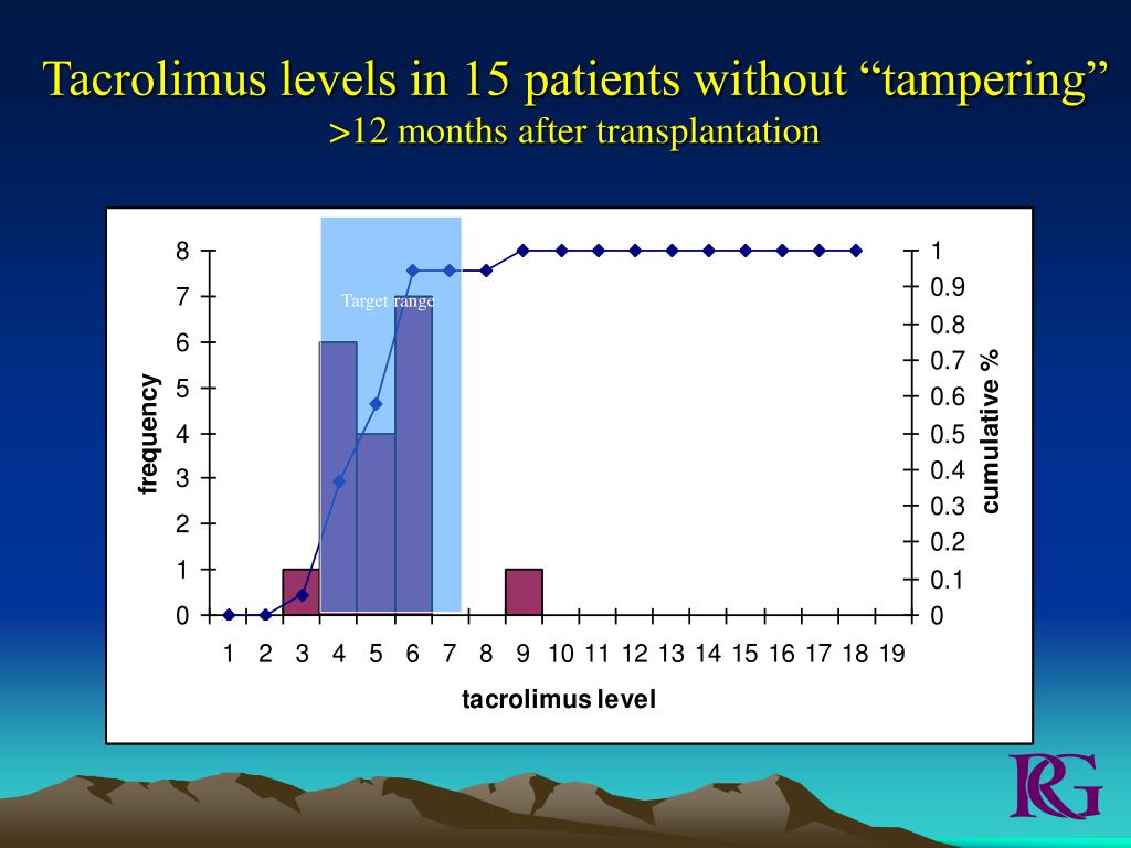 "Tacrolimus levels in 15 patients without ""tampering"""