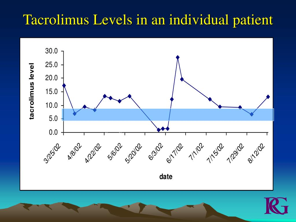 Tacrolimus Levels in an individual patient
