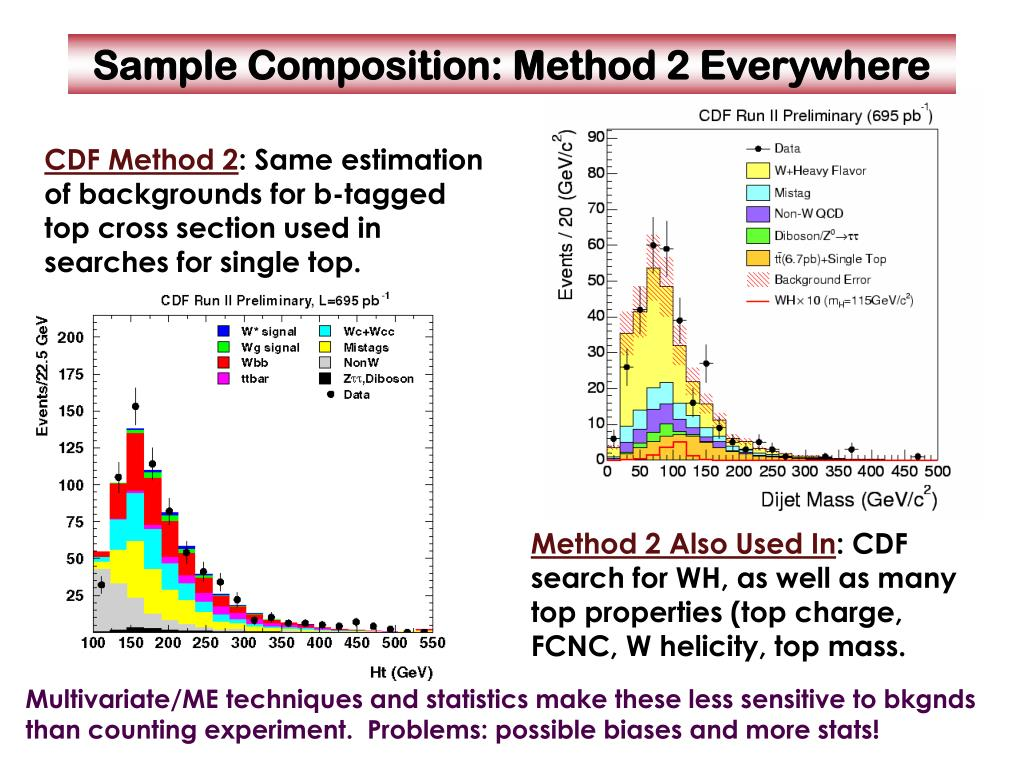 Sample Composition: Method 2 Everywhere