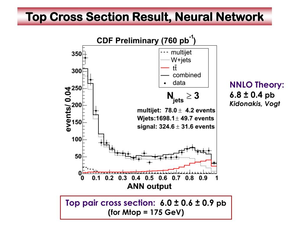 Top Cross Section Result, Neural Network