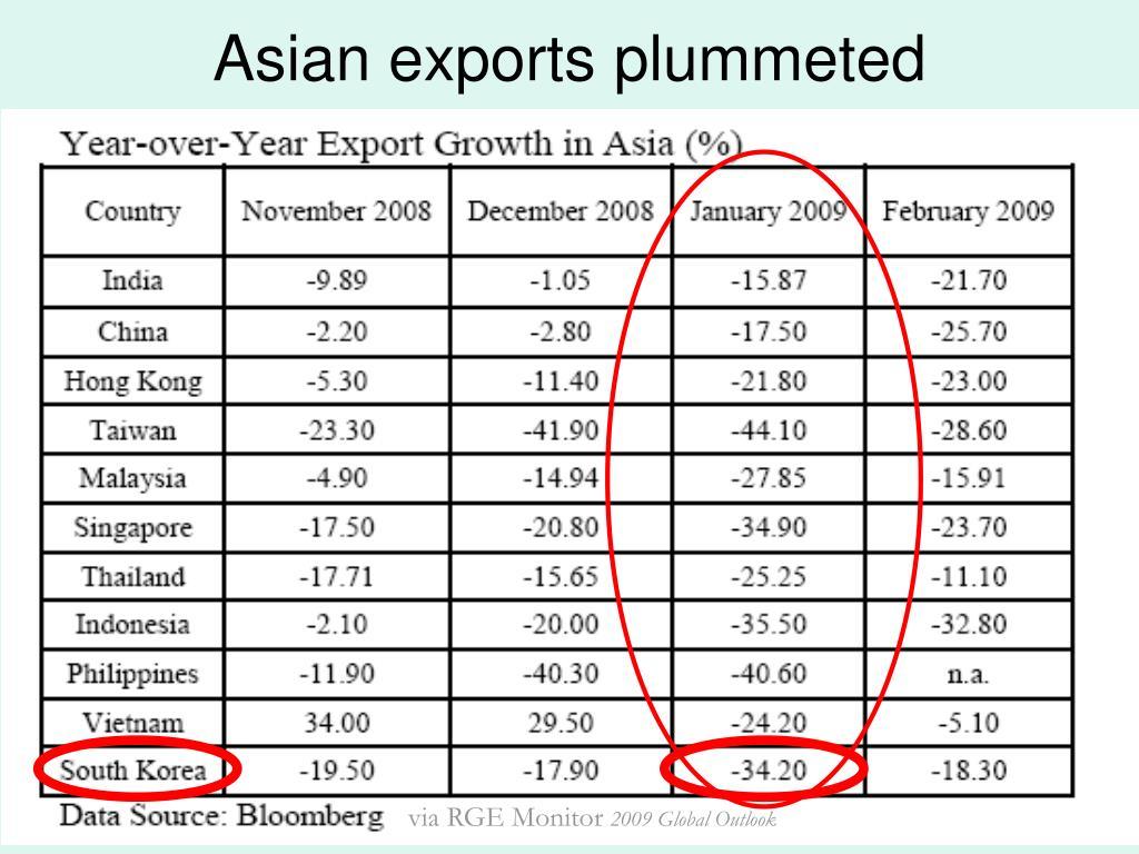 Asian exports plummeted