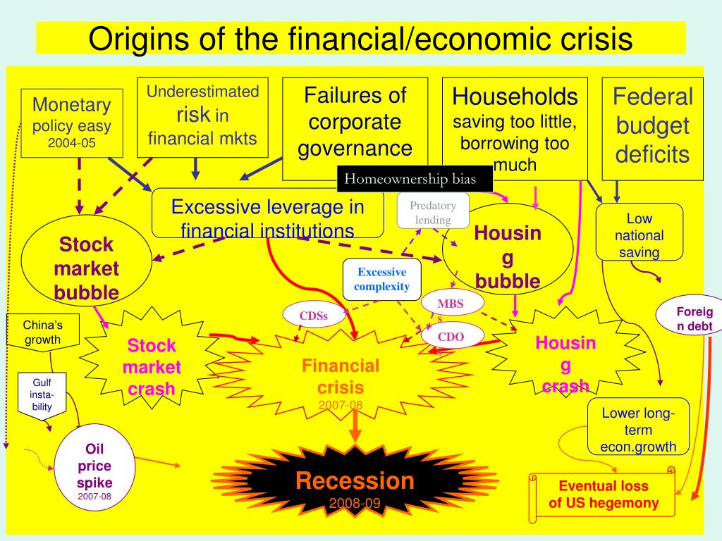Origins of the financial/economic crisis