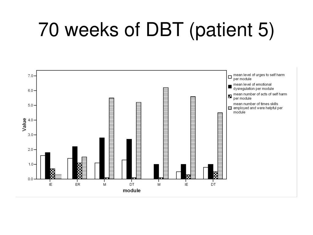 70 weeks of DBT (patient 5)