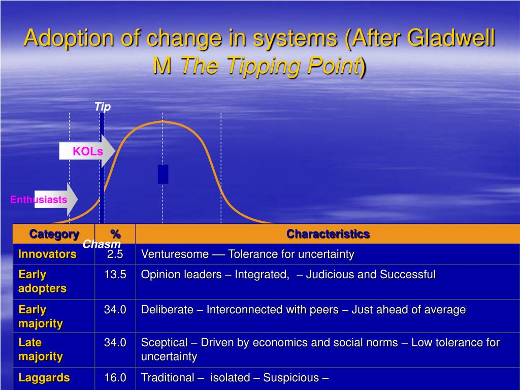 Adoption of change in systems (After Gladwell M