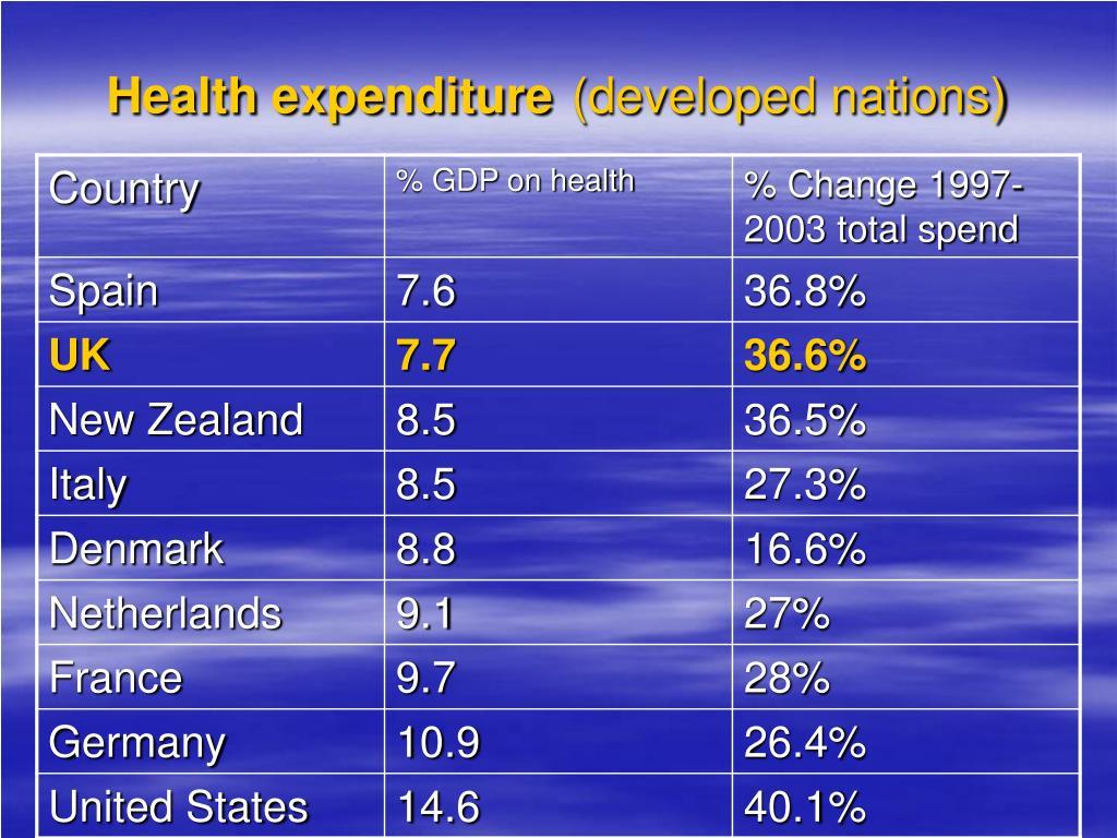 Health expenditure