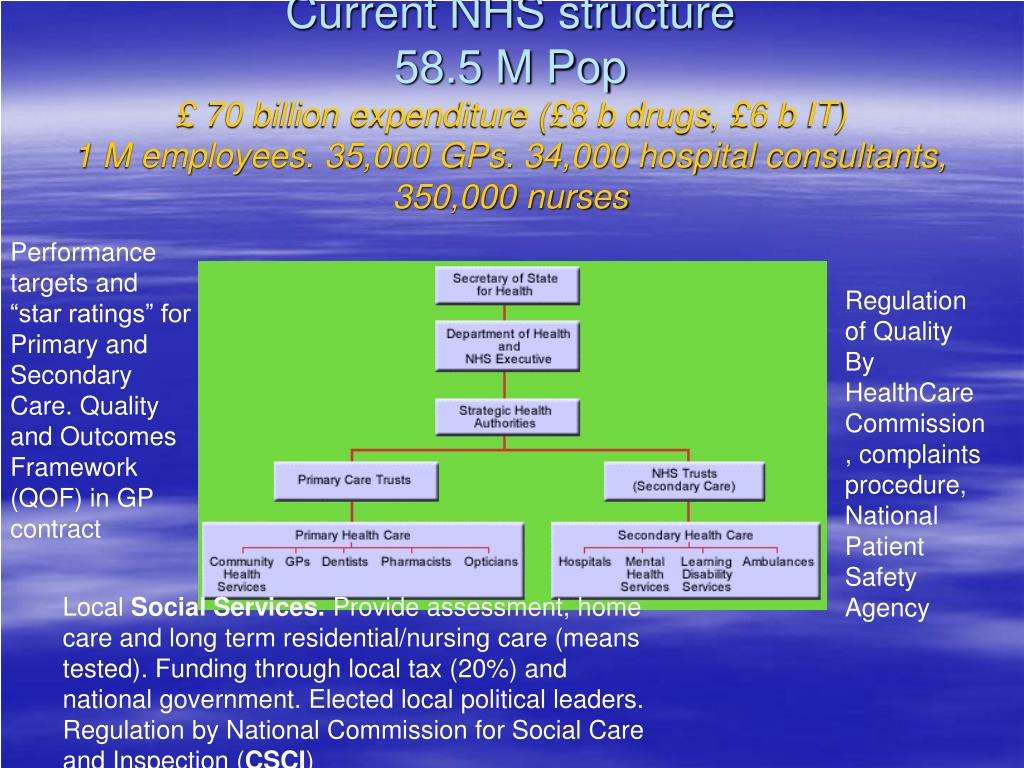 Current NHS structure