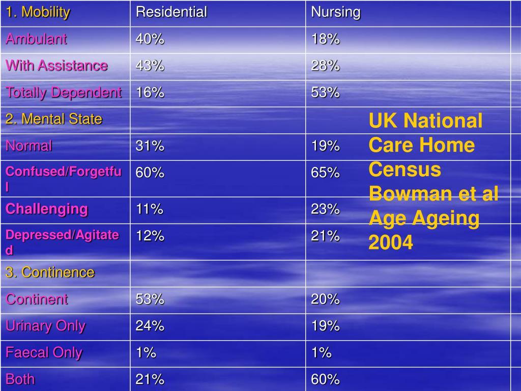 UK National Care Home Census Bowman et al Age Ageing 2004