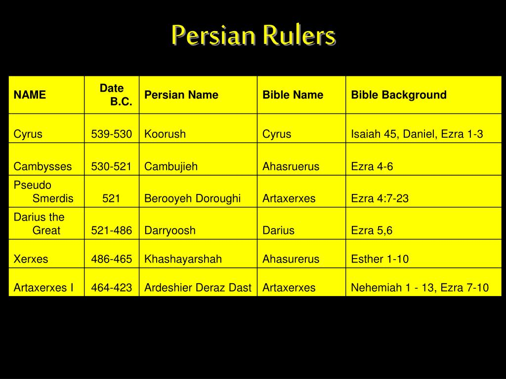 Persian Rulers
