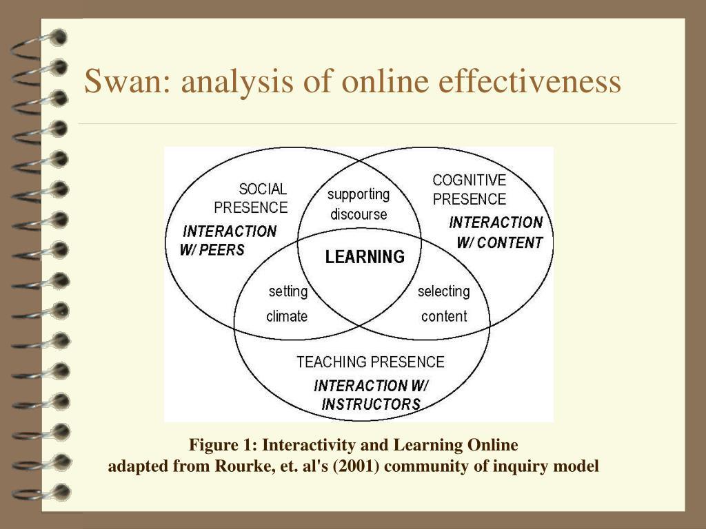 Swan: analysis of online effectiveness