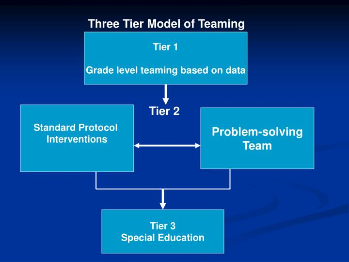 Three Tier Model of Teaming