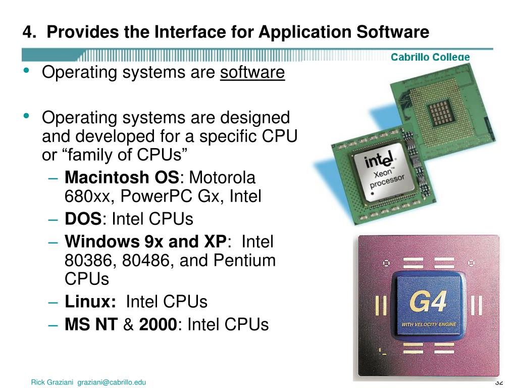 4.  Provides the Interface for Application Software