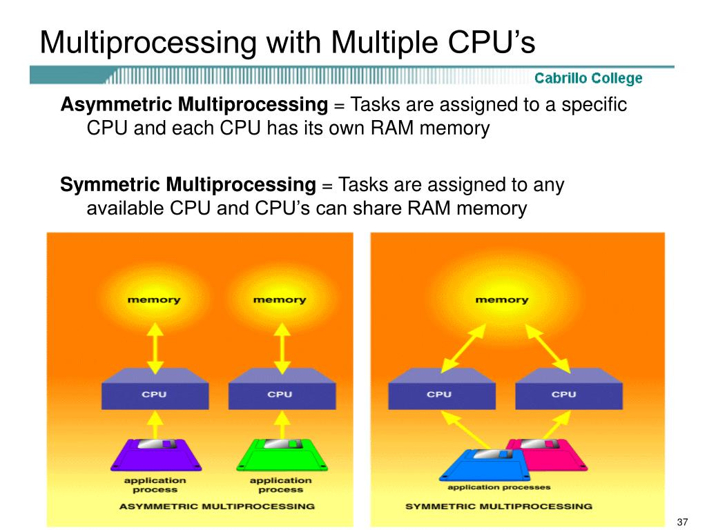 Multiprocessing with Multiple CPU's