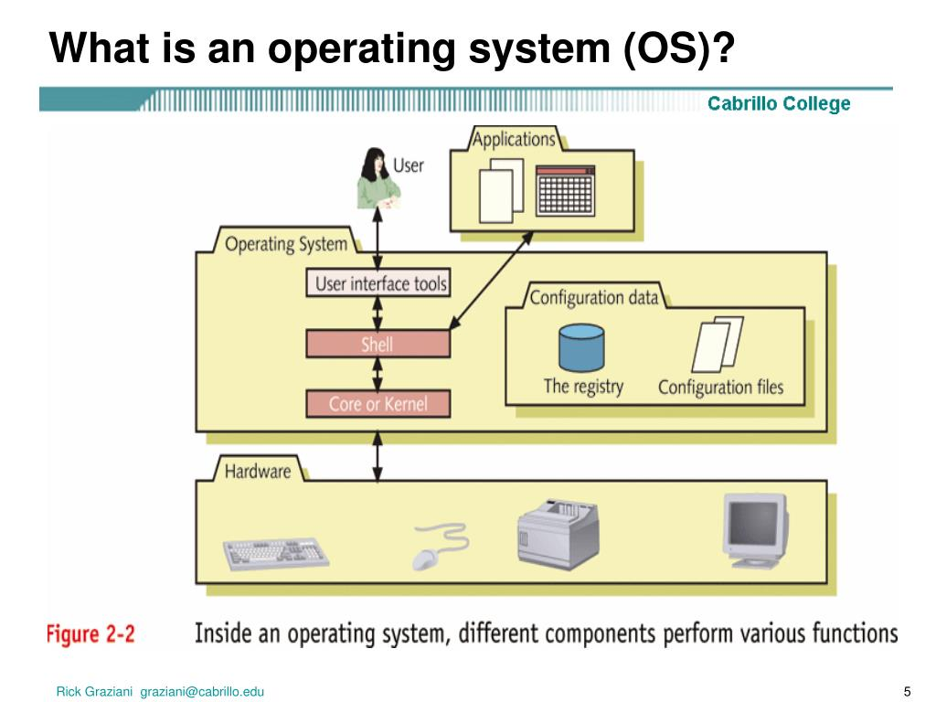 What is an operating system (OS)?