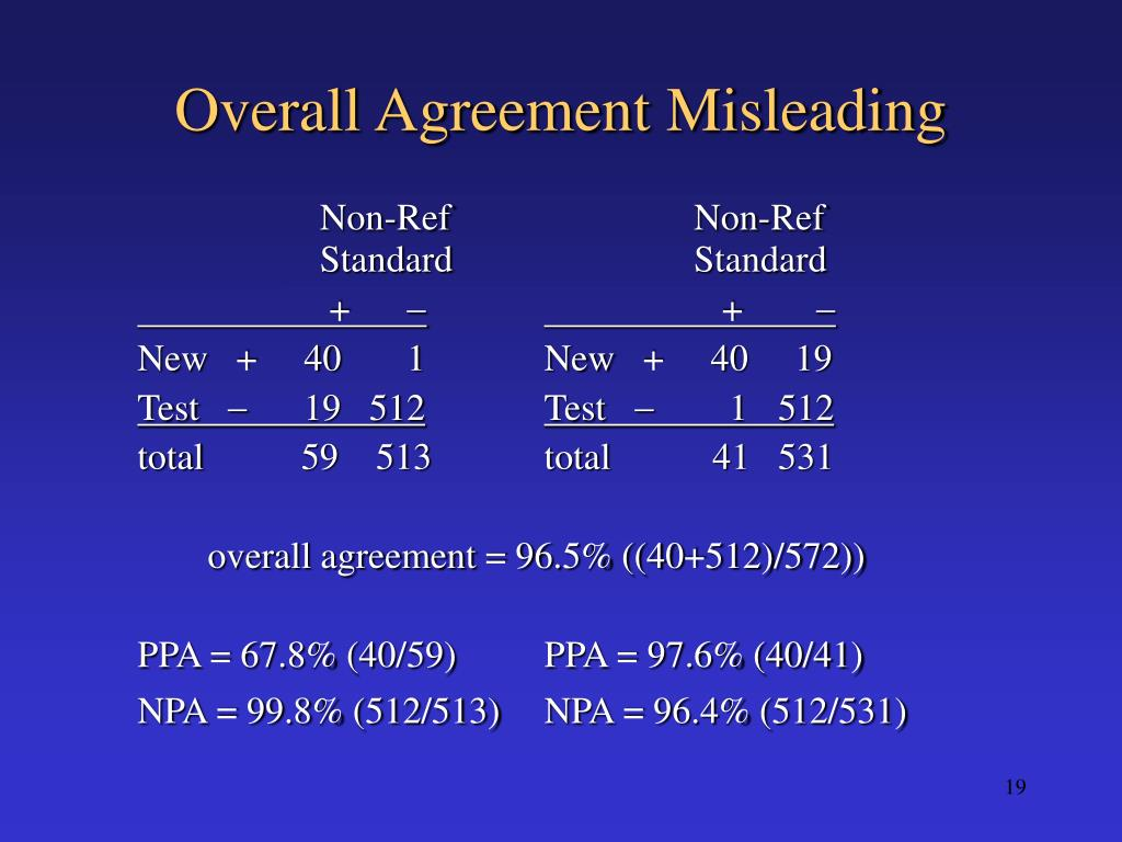 Overall Agreement Misleading
