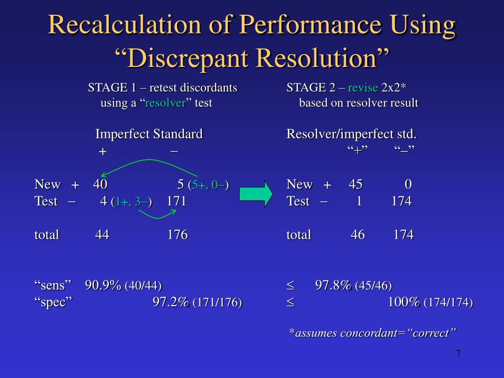 "Recalculation of Performance Using ""Discrepant Resolution"""