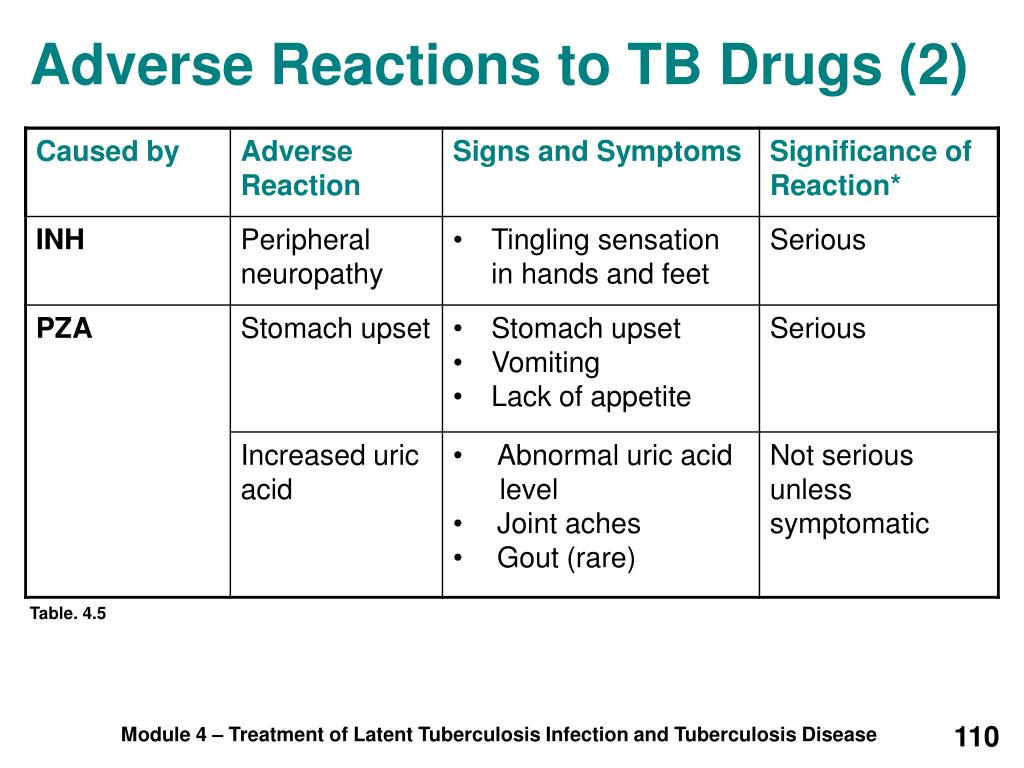 Adverse Reactions to TB Drugs (2)