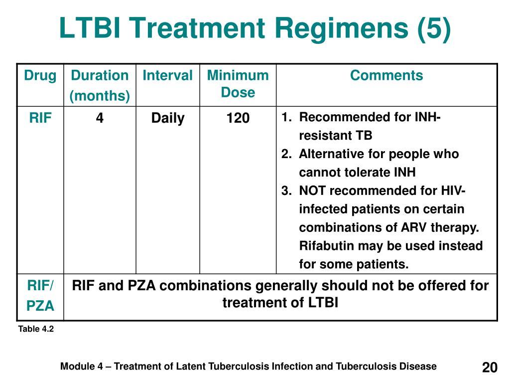 LTBI Treatment Regimens (5)
