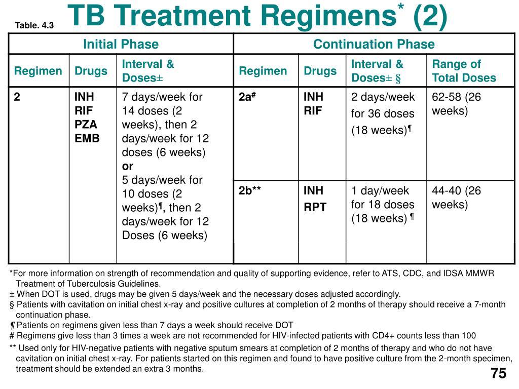 TB Treatment Regimens