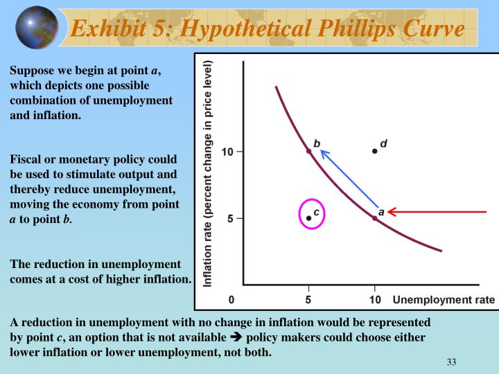 Exhibit 5: Hypothetical Phillips Curve