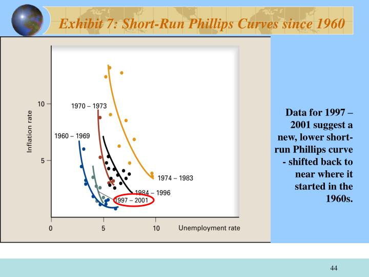 Exhibit 7: Short-Run Phillips Curves since 1960