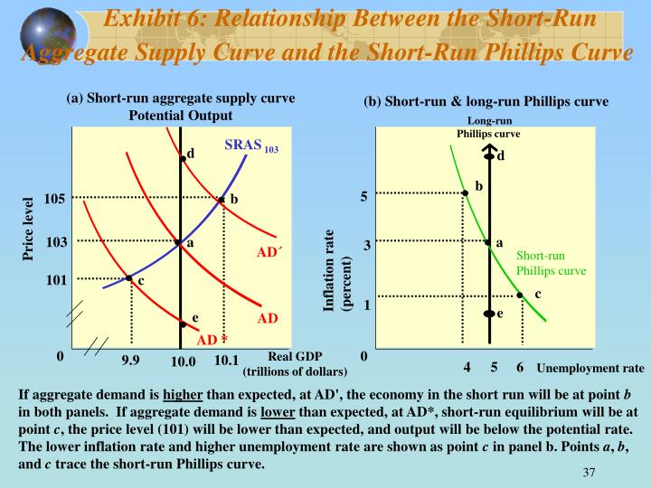 Exhibit 6: Relationship Between the Short-Run